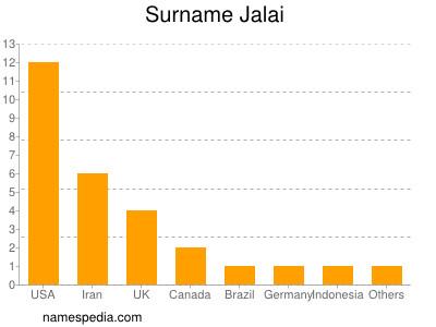 Surname Jalai