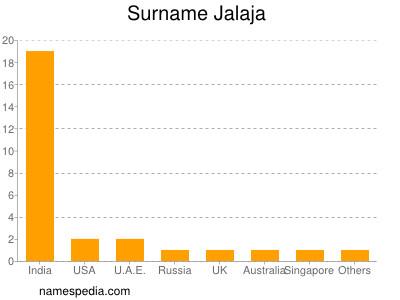 Surname Jalaja