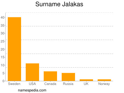 Surname Jalakas