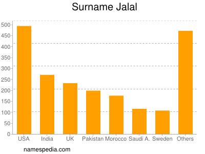 Surname Jalal