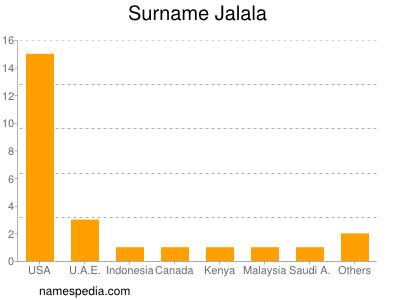 Surname Jalala