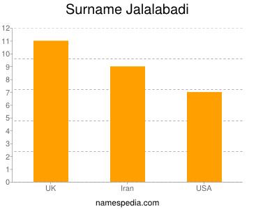 Surname Jalalabadi