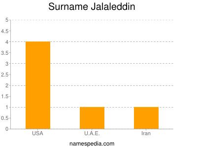 Surname Jalaleddin