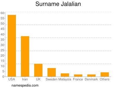 Surname Jalalian