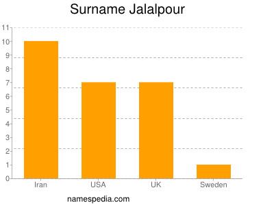 Surname Jalalpour