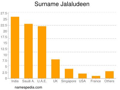 Surname Jalaludeen