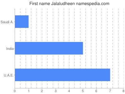 Given name Jalaludheen