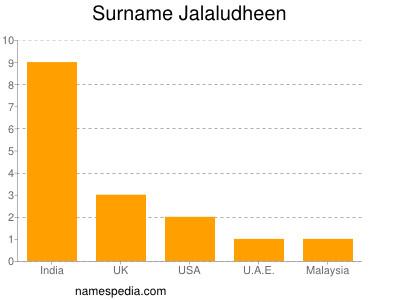 Surname Jalaludheen