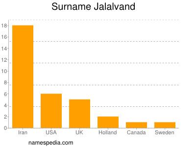 Surname Jalalvand