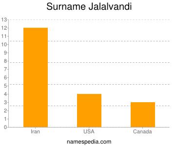 Surname Jalalvandi