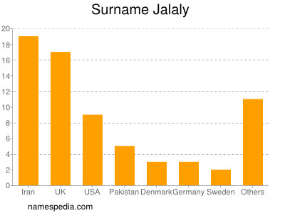 Surname Jalaly