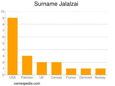 Surname Jalalzai