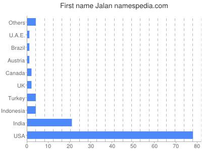 Given name Jalan