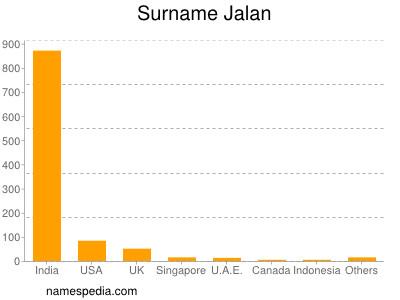 Surname Jalan