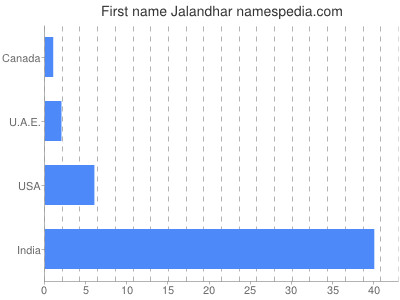 Given name Jalandhar