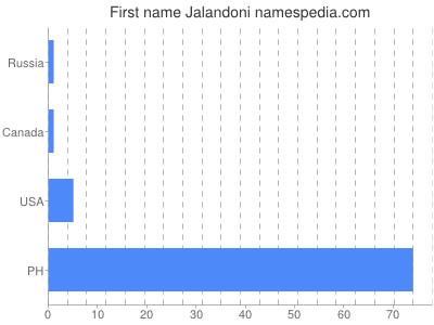Given name Jalandoni