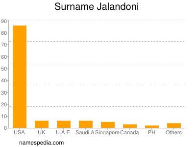 Surname Jalandoni