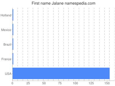 Given name Jalane