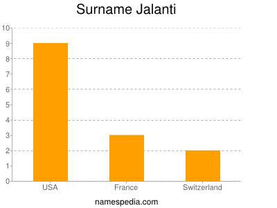 Surname Jalanti