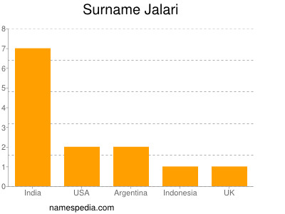 Surname Jalari