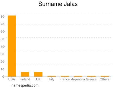 Surname Jalas