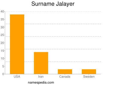 Surname Jalayer