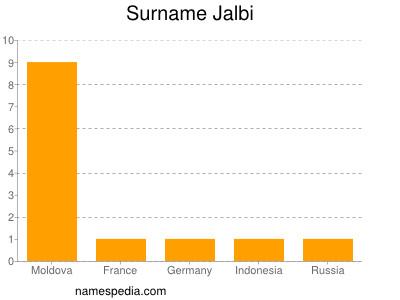Surname Jalbi