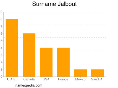 Surname Jalbout