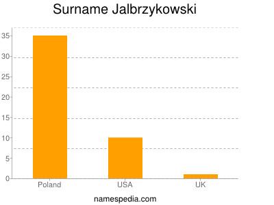 Surname Jalbrzykowski