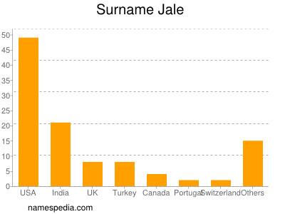 Surname Jale