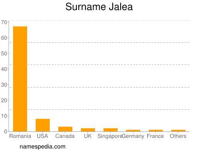 Surname Jalea
