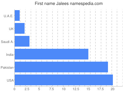 Given name Jalees