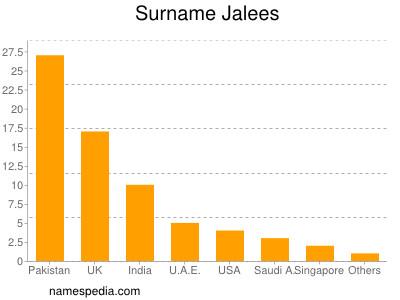 Surname Jalees