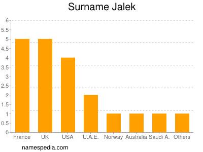 Surname Jalek
