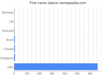 Given name Jalene