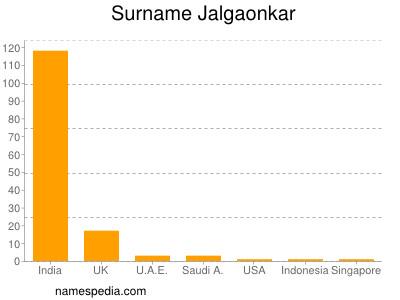 Surname Jalgaonkar