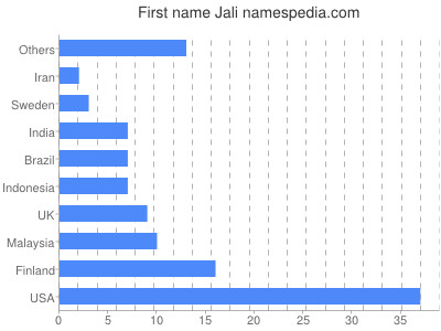 Given name Jali
