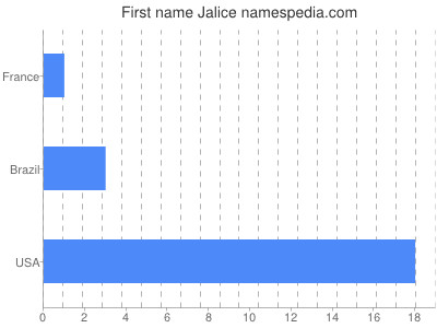 Given name Jalice
