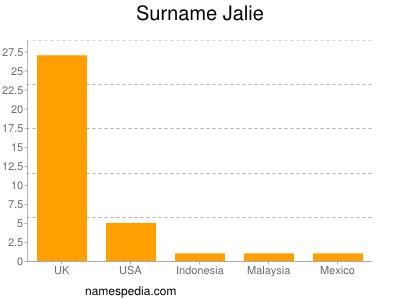 Surname Jalie