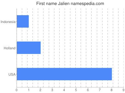 Given name Jalien