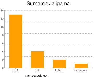 Surname Jaligama