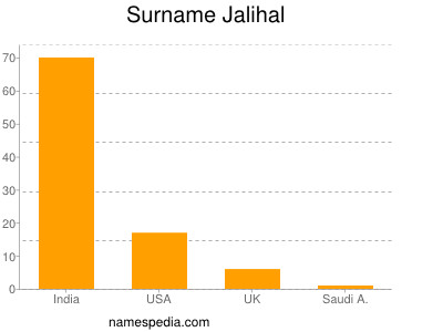 Familiennamen Jalihal