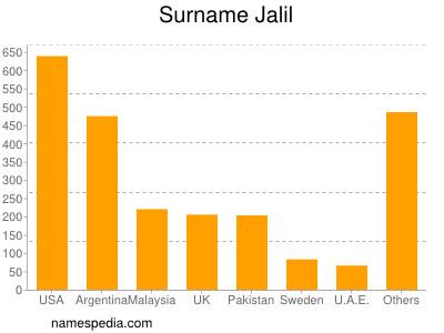 Surname Jalil