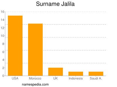 Surname Jalila