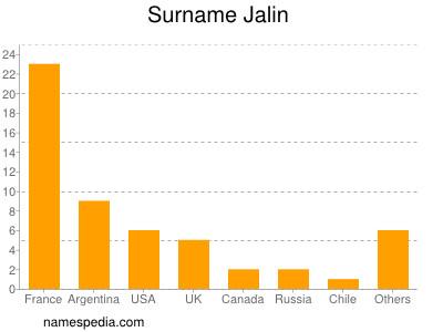 Surname Jalin