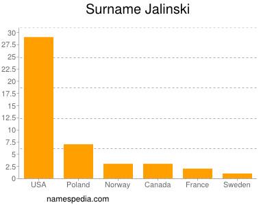 Surname Jalinski