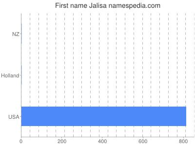 Given name Jalisa