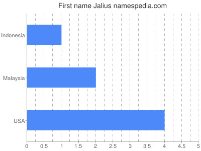 Given name Jalius