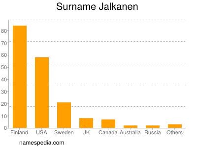 Surname Jalkanen
