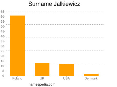 Surname Jalkiewicz